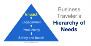 hierarchy of business travelers needs