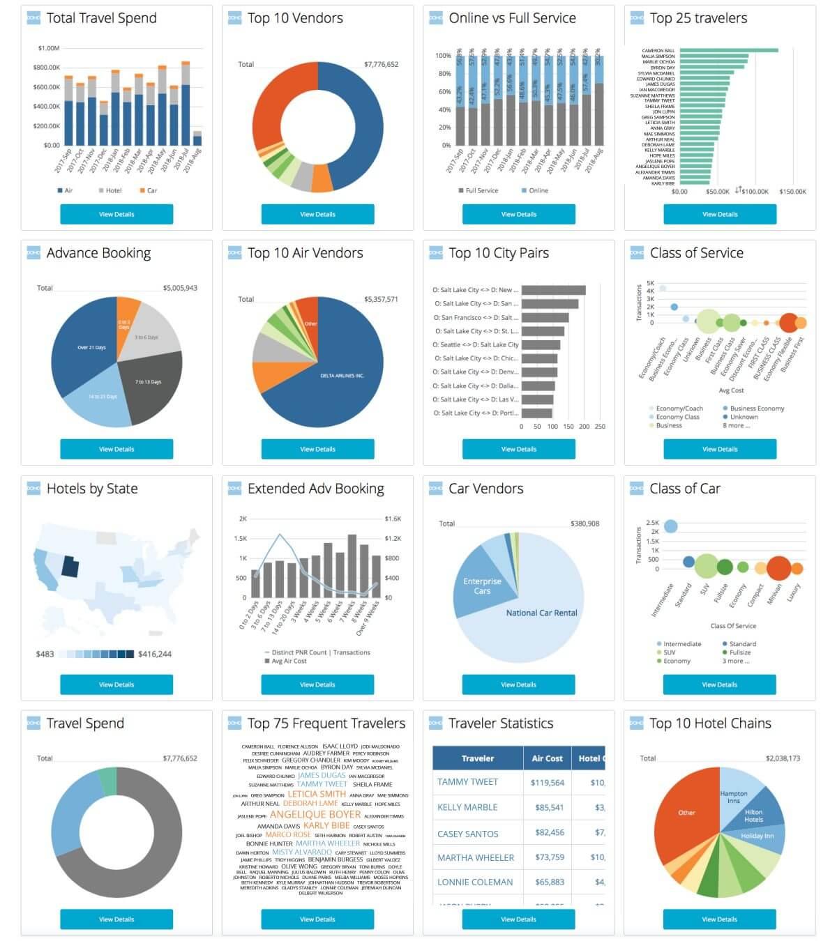 travel analytics tools